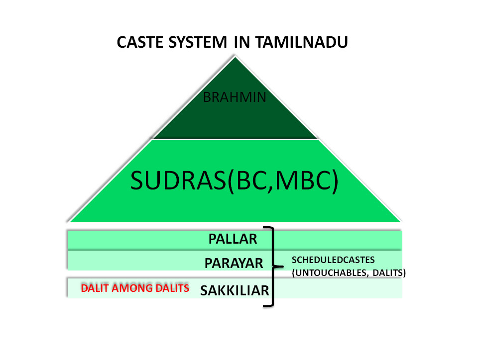 a history of caste Empirically, the caste system is one of regional or local jatis, each with a history of its own, whether this be kashmir or tamil nadu, bengal or gujarat history may differ, but the form of social organization does not.
